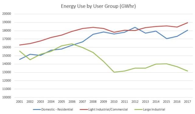 energy use by sub-group