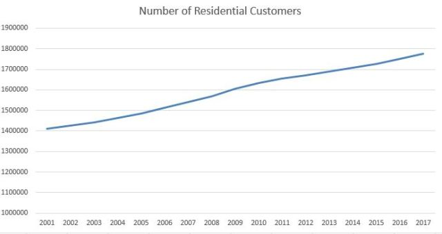 number of residential customers