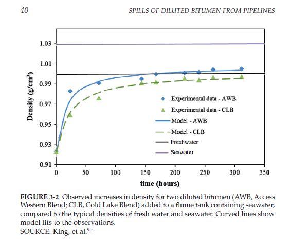 NAS study Fig 3-2
