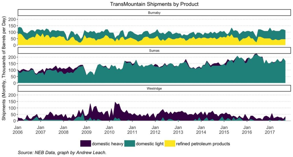 A primer on the BC refined fuel market, lower mainland gasoline